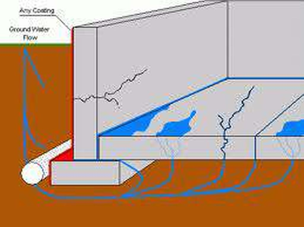 Charmant How Changes In Ground Water Cause Basement Flooding