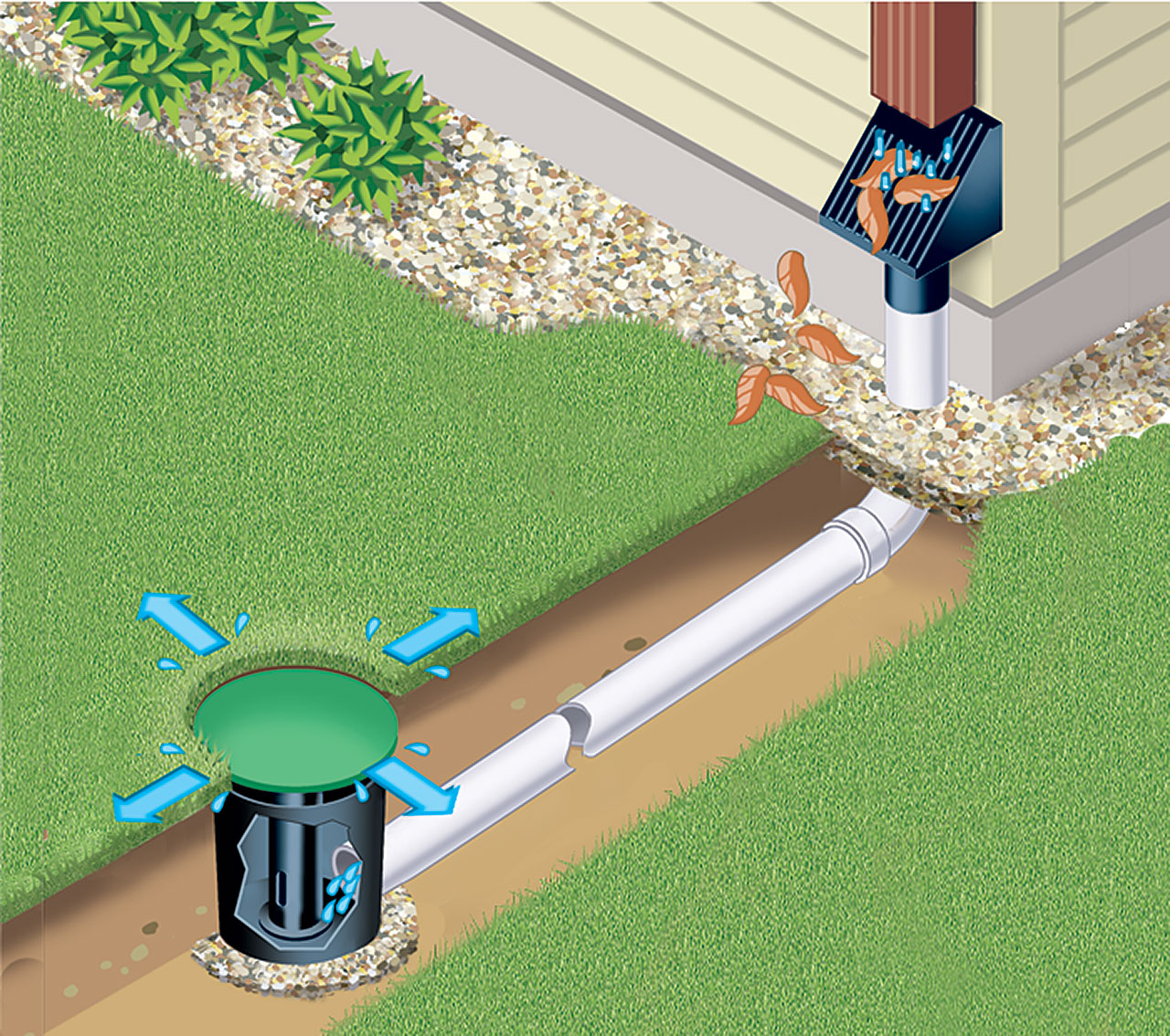 Yard Drainage - Underground Sump & Downspout…